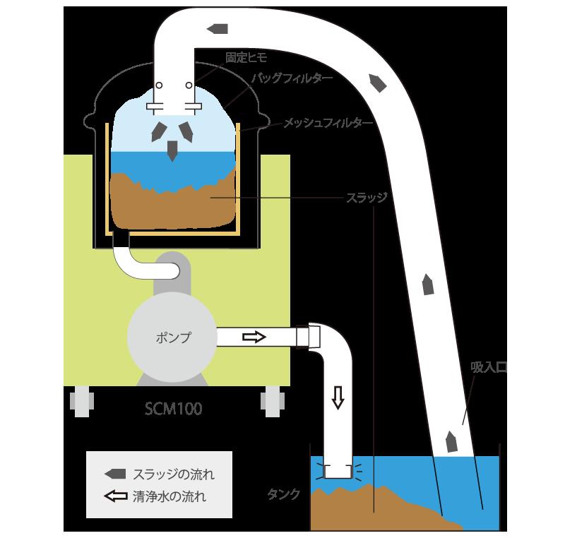 スラッジ回収装置の仕組み