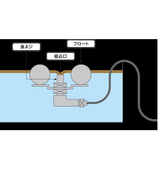 フロート装置