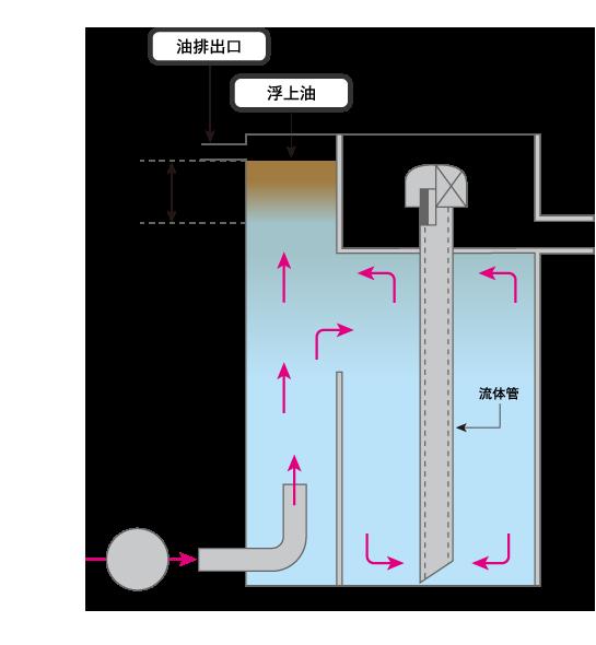 油水分分離装置